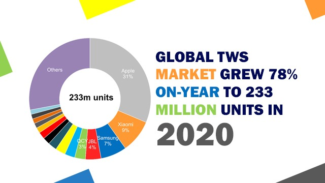 Global TWS Market Grows 78% on-year to 233 million units in 2020 Counterpoint