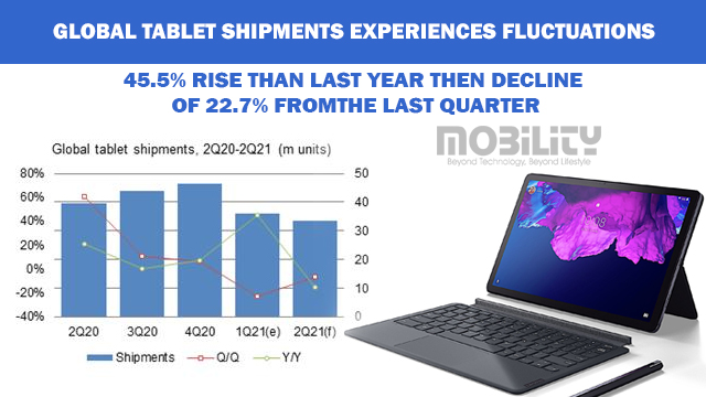 Global Tablet shipments experiences fluctuations-1