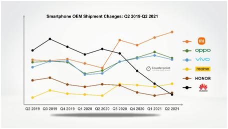 smartphone OEM shipment