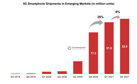 5G smartphone shipments in Emerging Markets